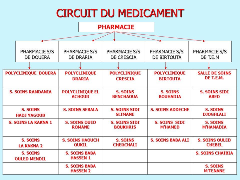 CIRCUIT DU MEDICAMENT PHARMACIE PHARMACIE S/S DE DOUERA PHARMACIE S/S DE DRARIA PHARMACIE S/S DE CRESCIA PHARMACIE S/S DE BIRTOUTA PHARMACIE S/S DE T.