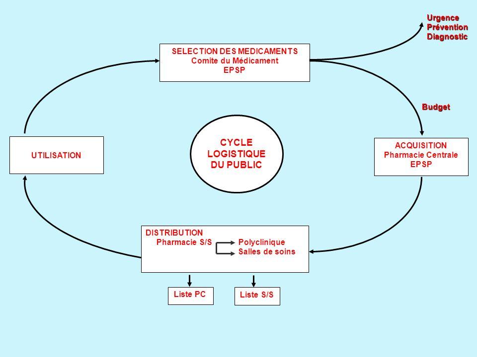 ACQUISITION Pharmacie Centrale EPSP UTILISATION SELECTION DES MEDICAMENTS Comite du Médicament EPSP DISTRIBUTION Pharmacie S/S Polyclinique Salles de