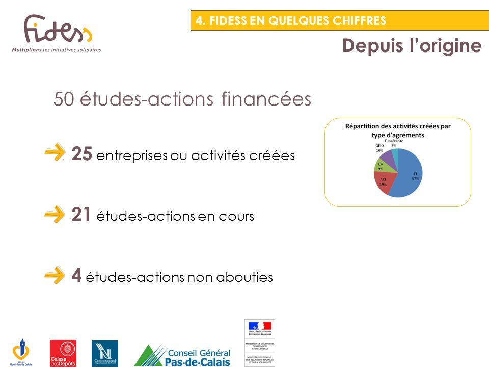 50 études-actions financées 25 entreprises ou activités créées 21 études-actions en cours 4 études-actions non abouties Depuis lorigine 4. FIDESS EN Q