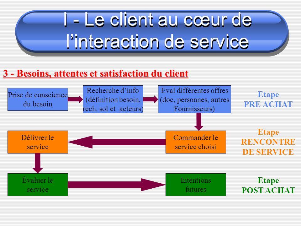 I - Le client au cœur de linteraction de service 3 - Besoins, attentes et satisfaction du client Prise de conscience du besoin Recherche dinfo (définition besoin, rech.