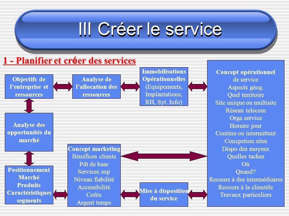 III Créer le service 1 - Planifier et cr é er des services Objectifs de lentreprise et ressources Analyse de lallocation des ressources Immobilisations Opérationnelles (Equipements, Implantations, RH, Syt.