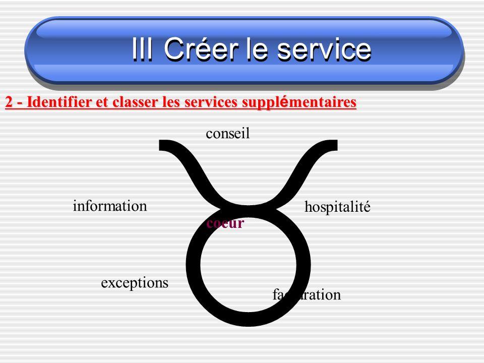 2 - Identifier et classer les services suppl é mentaires coeur conseil hospitalité information exceptions facturation III Créer le service