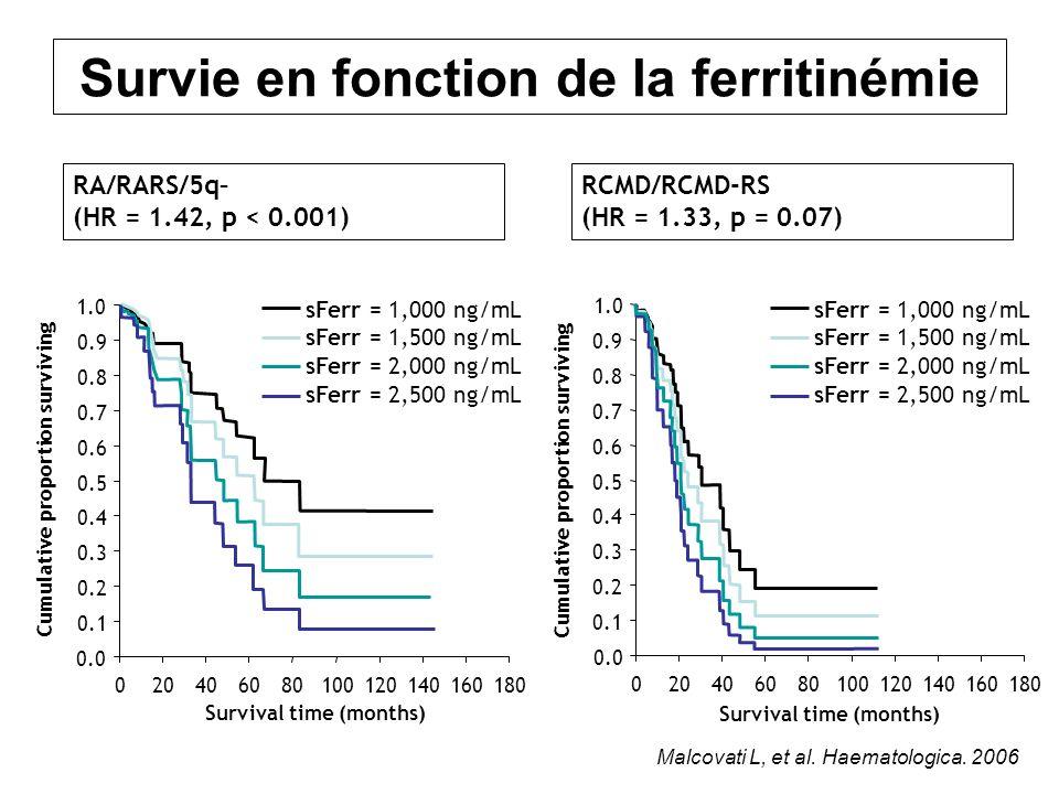 RA/RARS/5q– (HR = 1.42, p < 0.001) RCMD/RCMD-RS (HR = 1.33, p = 0.07) Malcovati L, et al. Haematologica. 2006 Survie en fonction de la ferritinémie 18