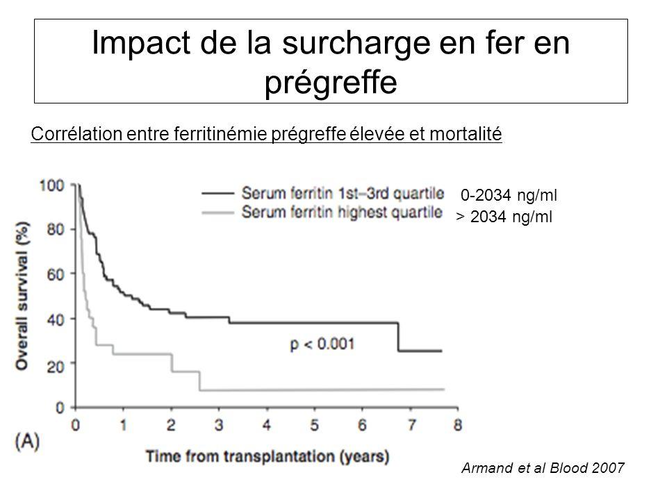 Corrélation entre ferritinémie prégreffe élevée et mortalité Impact de la surcharge en fer en prégreffe Armand et al Blood 2007 0-2034 ng/ml > 2034 ng