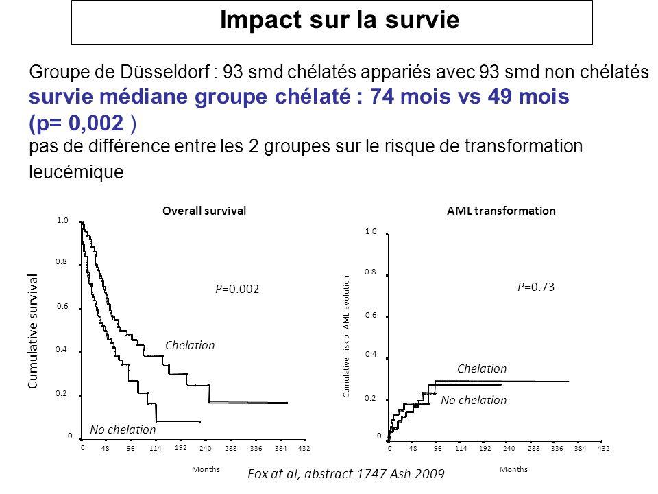 Impact sur la survie Groupe de Düsseldorf : 93 smd chélatés appariés avec 93 smd non chélatés survie médiane groupe chélaté : 74 mois vs 49 mois (p= 0