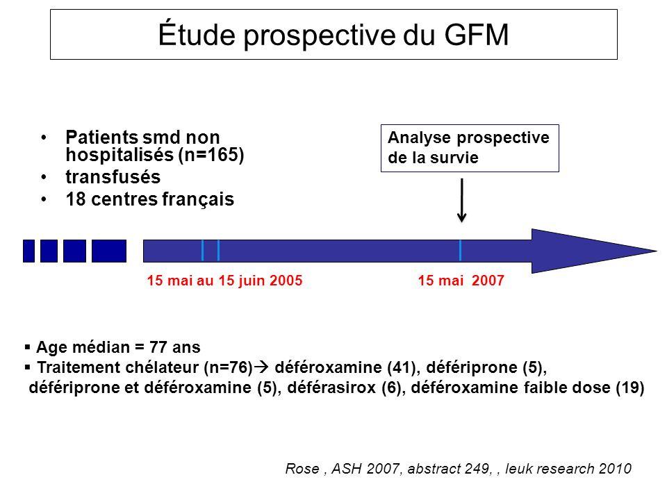Étude prospective du GFM Patients smd non hospitalisés (n=165) transfusés 18 centres français Analyse prospective de la survie 15 mai au 15 juin 2005
