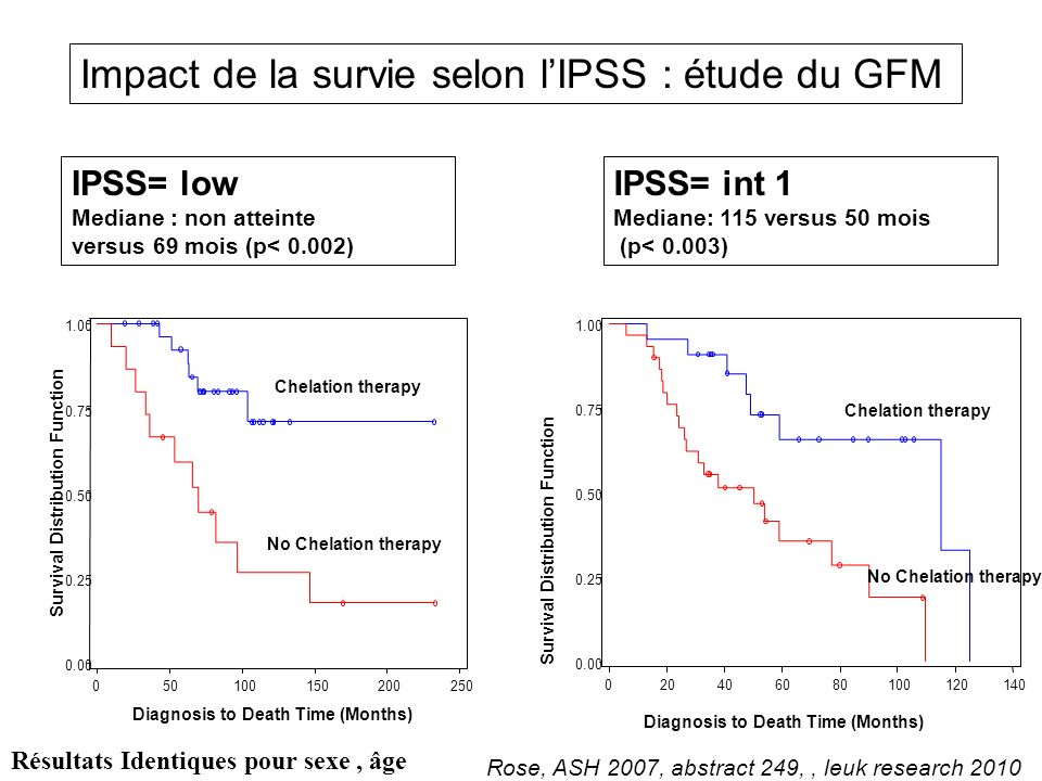 Rose, ASH 2007, abstract 249,, leuk research 2010 IPSS= low Mediane : non atteinte versus 69 mois (p< 0.002) Survival Distribution Function 0.00 0.25