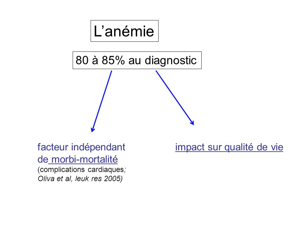 Lanémie 80 à 85% au diagnostic facteur indépendant de morbi-mortalité (complications cardiaques; Oliva et al, leuk res 2005) impact sur qualité de vie