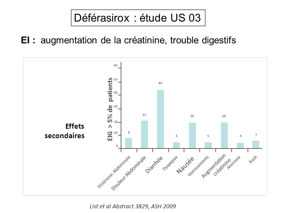 Effets secondaires 0 EIG > 5% de patients 10 20 30 40 50 60 8 21 44 5 20 55 7 Distension Abdominale Douleur Abdominale Diarrhée Dyspepsie Nausée Vomis