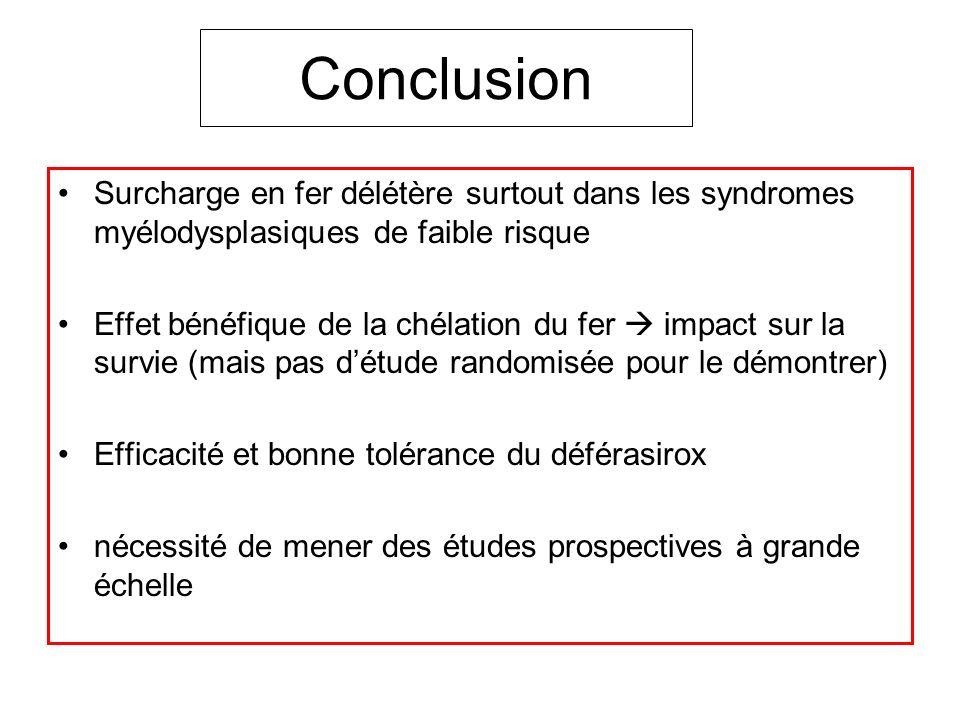 Conclusion Surcharge en fer délétère surtout dans les syndromes myélodysplasiques de faible risque Effet bénéfique de la chélation du fer impact sur l