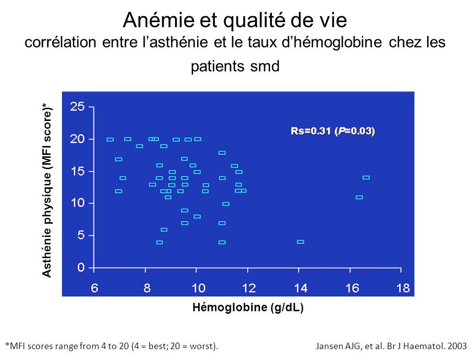 Anémie et qualité de vie corrélation entre lasthénie et le taux dhémoglobine chez les patients smd *MFI scores range from 4 to 20 (4 = best; 20 = wors