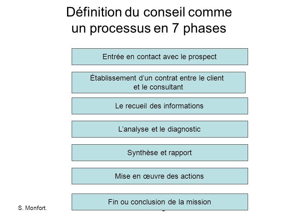 S. Monfort.www.dsm-technologies.com Définition du conseil comme un processus en 7 phases Établissement dun contrat entre le client et le consultant En
