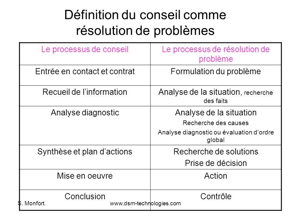 S. Monfort.www.dsm-technologies.com Définition du conseil comme résolution de problèmes Le processus de conseilLe processus de résolution de problème