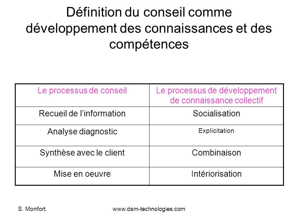 S. Monfort.www.dsm-technologies.com Définition du conseil comme développement des connaissances et des compétences Le processus de conseilLe processus