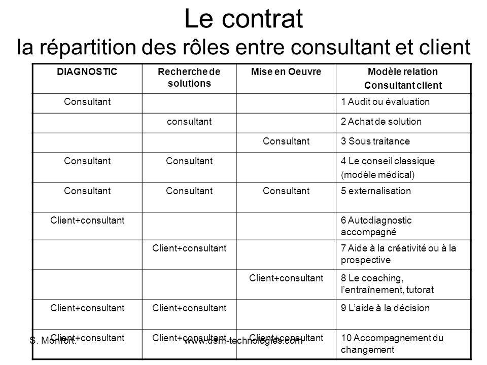 S. Monfort.www.dsm-technologies.com Le contrat la répartition des rôles entre consultant et client DIAGNOSTICRecherche de solutions Mise en OeuvreModè