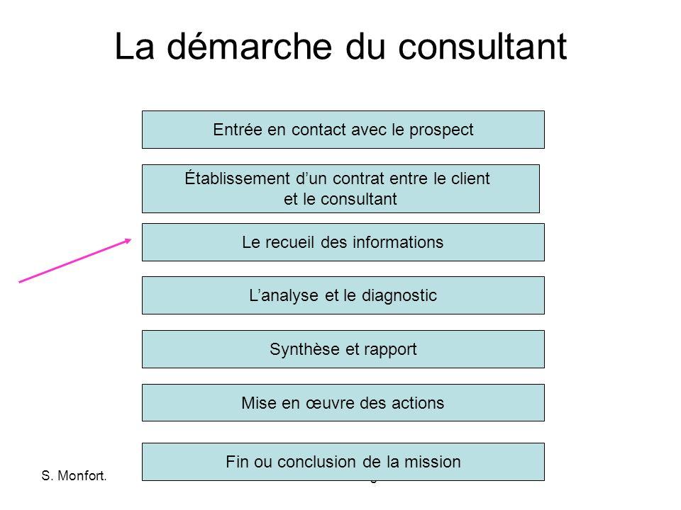 S. Monfort.www.dsm-technologies.com La démarche du consultant Établissement dun contrat entre le client et le consultant Entrée en contact avec le pro