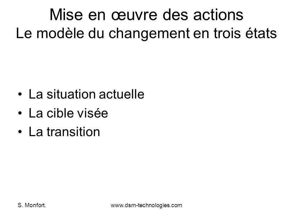 S. Monfort.www.dsm-technologies.com Mise en œuvre des actions Le modèle du changement en trois états La situation actuelle La cible visée La transitio
