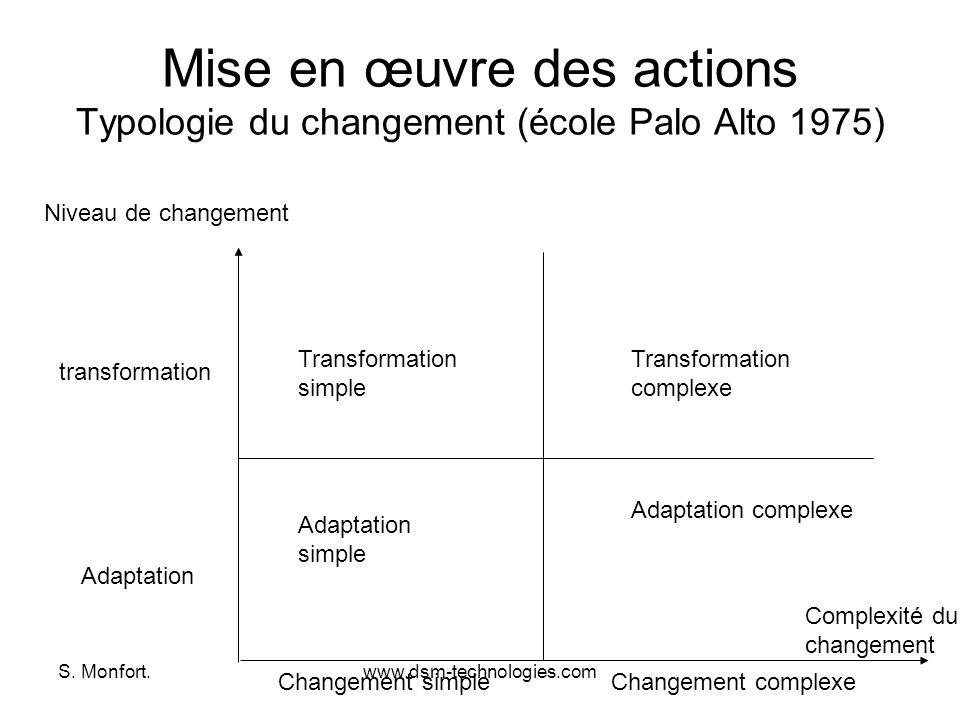 S. Monfort.www.dsm-technologies.com Mise en œuvre des actions Typologie du changement (école Palo Alto 1975) Adaptation transformation Niveau de chang