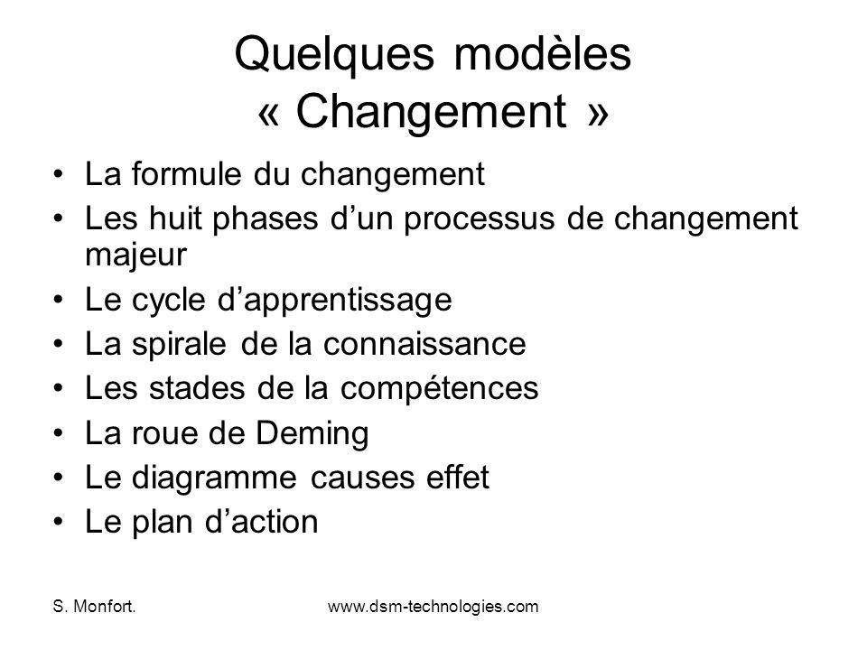 S. Monfort.www.dsm-technologies.com Quelques modèles « Changement » La formule du changement Les huit phases dun processus de changement majeur Le cyc