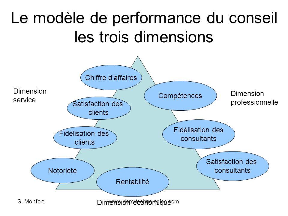 S. Monfort.www.dsm-technologies.com Le modèle de performance du conseil les trois dimensions Dimension service Dimension professionnelle Dimension éco