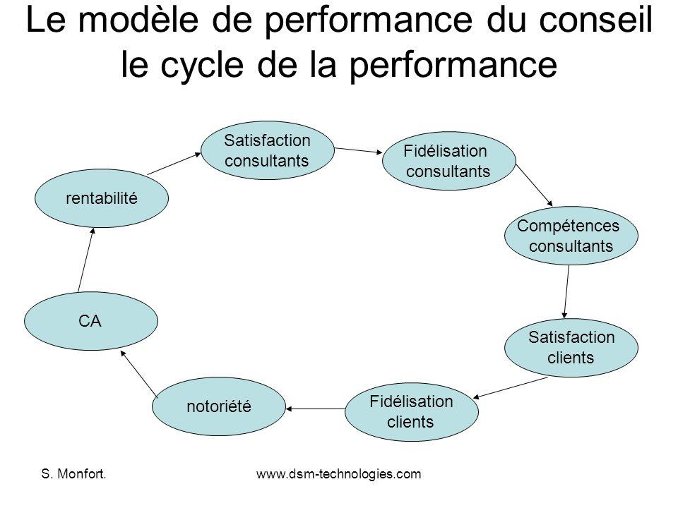 S. Monfort.www.dsm-technologies.com Le modèle de performance du conseil le cycle de la performance rentabilité Satisfaction consultants CA Fidélisatio