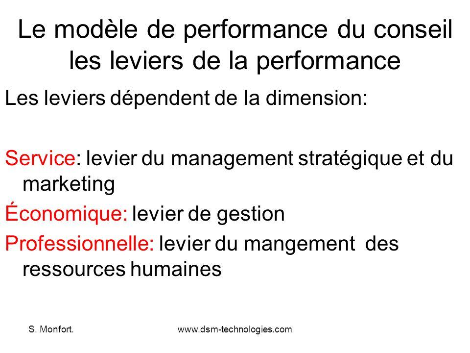 S. Monfort.www.dsm-technologies.com Le modèle de performance du conseil les leviers de la performance Les leviers dépendent de la dimension: Service: