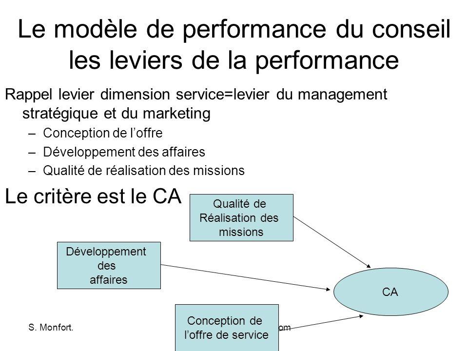 S. Monfort.www.dsm-technologies.com Le modèle de performance du conseil les leviers de la performance Rappel levier dimension service=levier du manage