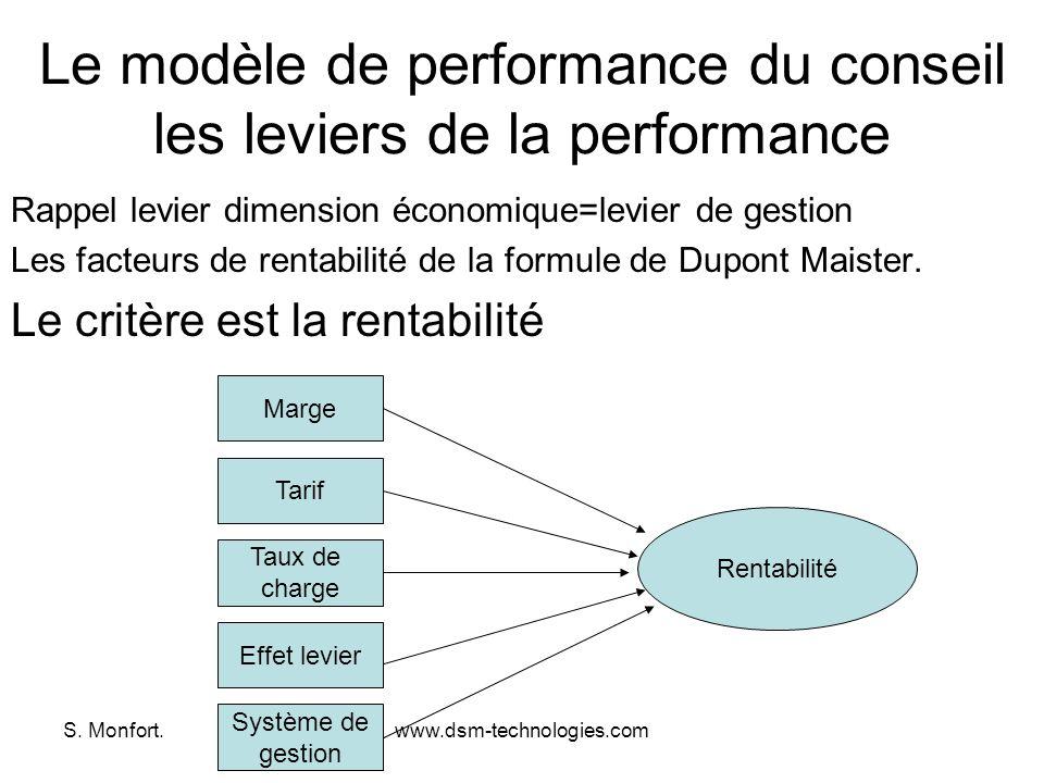 S. Monfort.www.dsm-technologies.com Le modèle de performance du conseil les leviers de la performance Rappel levier dimension économique=levier de ges
