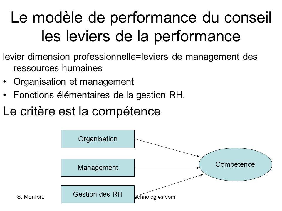S. Monfort.www.dsm-technologies.com Le modèle de performance du conseil les leviers de la performance levier dimension professionnelle=leviers de mana