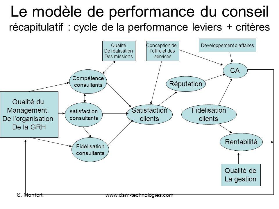 S. Monfort.www.dsm-technologies.com Le modèle de performance du conseil récapitulatif : cycle de la performance leviers + critères Qualité du Manageme