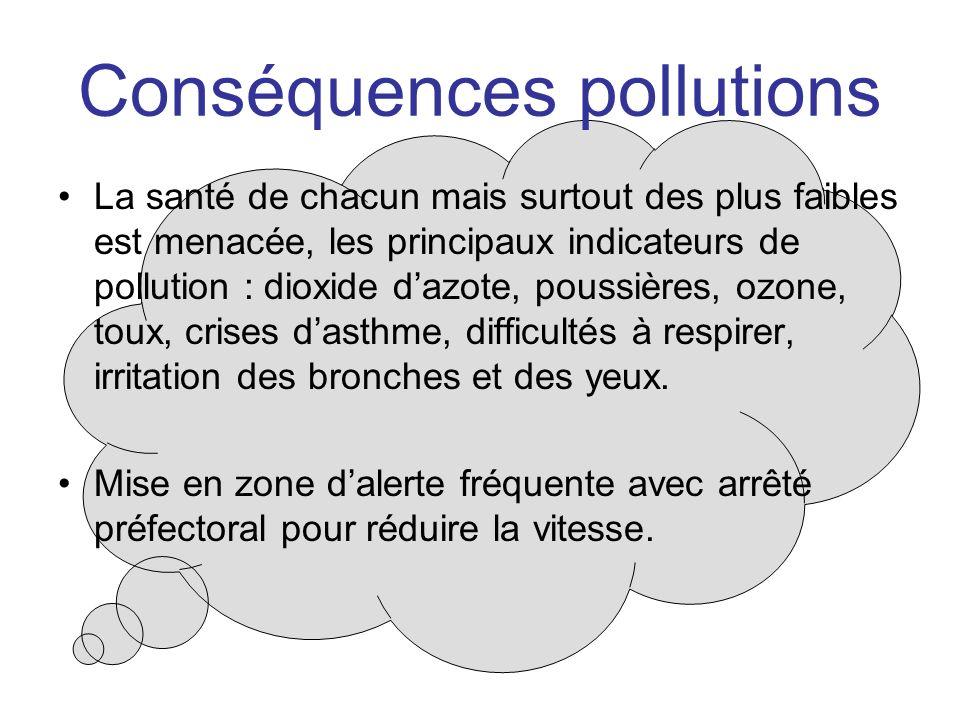 Conséquences pollutions La santé de chacun mais surtout des plus faibles est menacée, les principaux indicateurs de pollution : dioxide dazote, poussières, ozone, toux, crises dasthme, difficultés à respirer, irritation des bronches et des yeux.