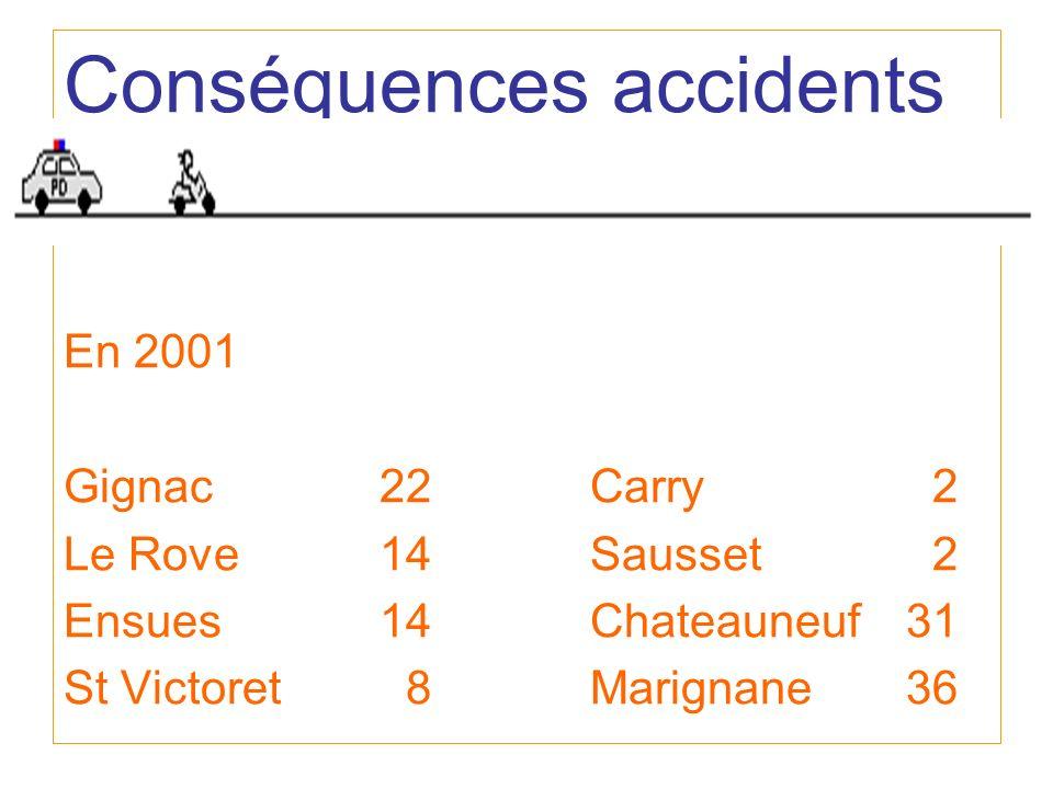 Conséquences accidents En 2001 Gignac 22Carry 2 Le Rove14Sausset 2 Ensues14Chateauneuf31 St Victoret 8Marignane36