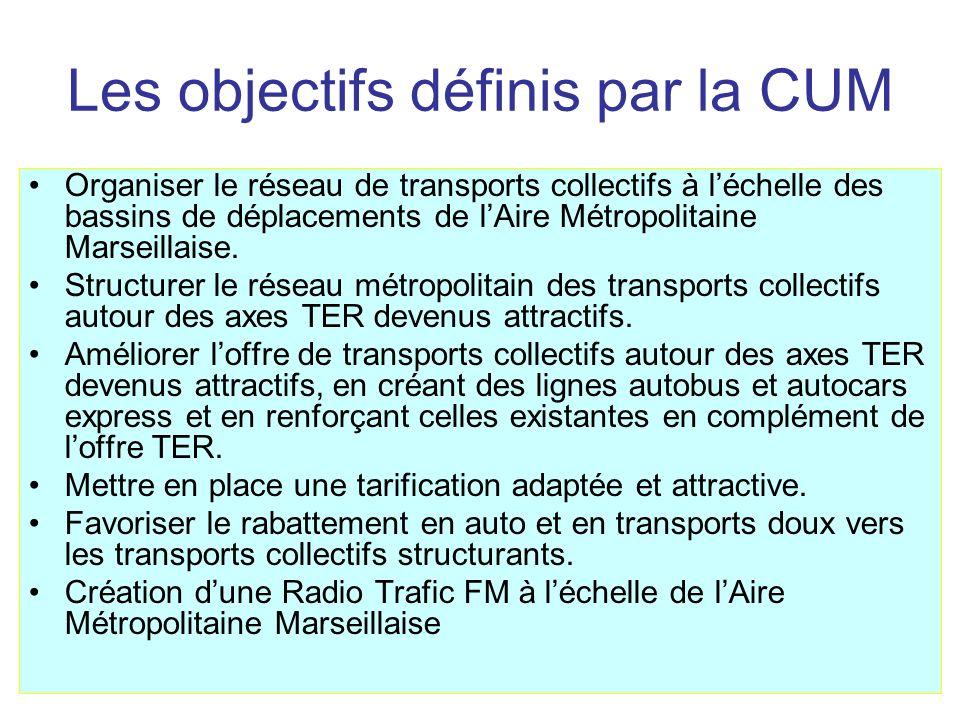 Les objectifs définis par la CUM Organiser le réseau de transports collectifs à léchelle des bassins de déplacements de lAire Métropolitaine Marseillaise.