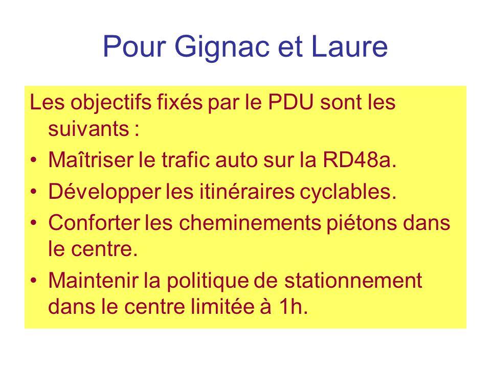 Pour Gignac et Laure Les objectifs fixés par le PDU sont les suivants : Maîtriser le trafic auto sur la RD48a.