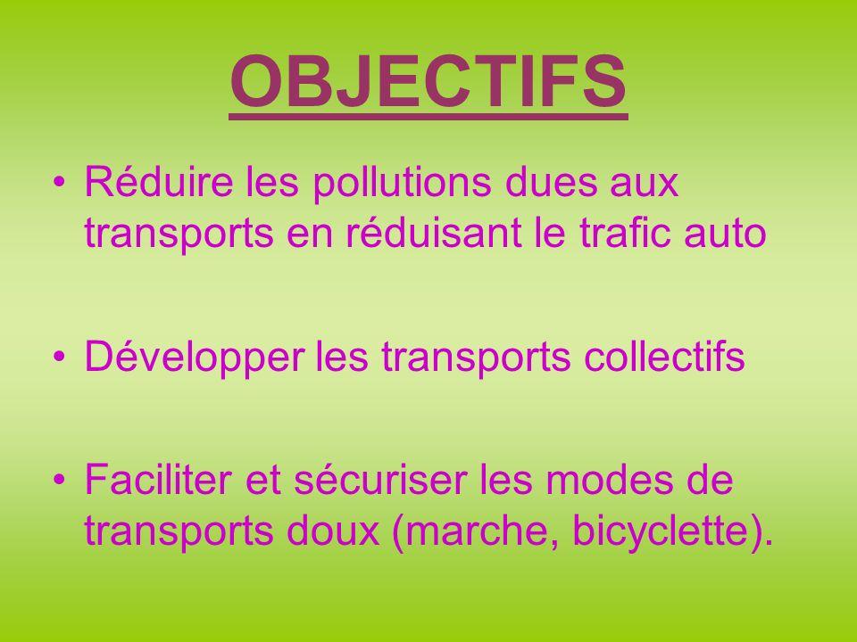 OBJECTIFS Réduire les pollutions dues aux transports en réduisant le trafic auto Développer les transports collectifs Faciliter et sécuriser les modes de transports doux (marche, bicyclette).