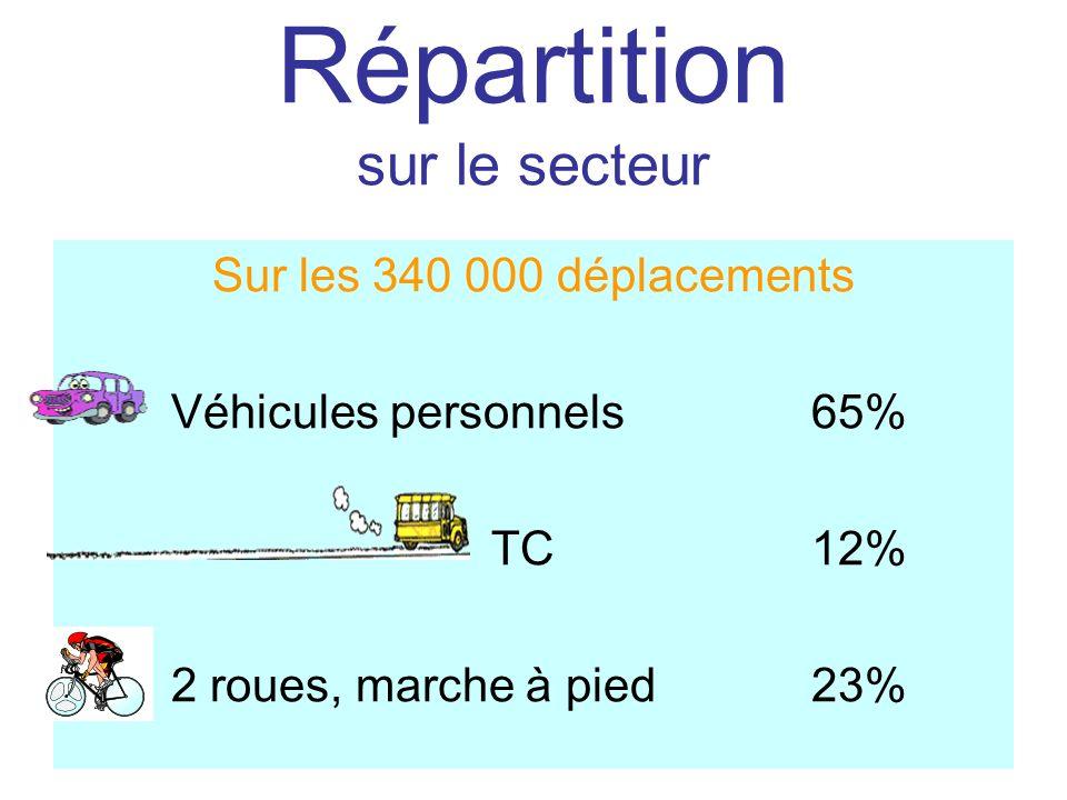 Répartition sur le secteur Sur les 340 000 déplacements Véhicules personnels 65% TC12% 2 roues, marche à pied23%