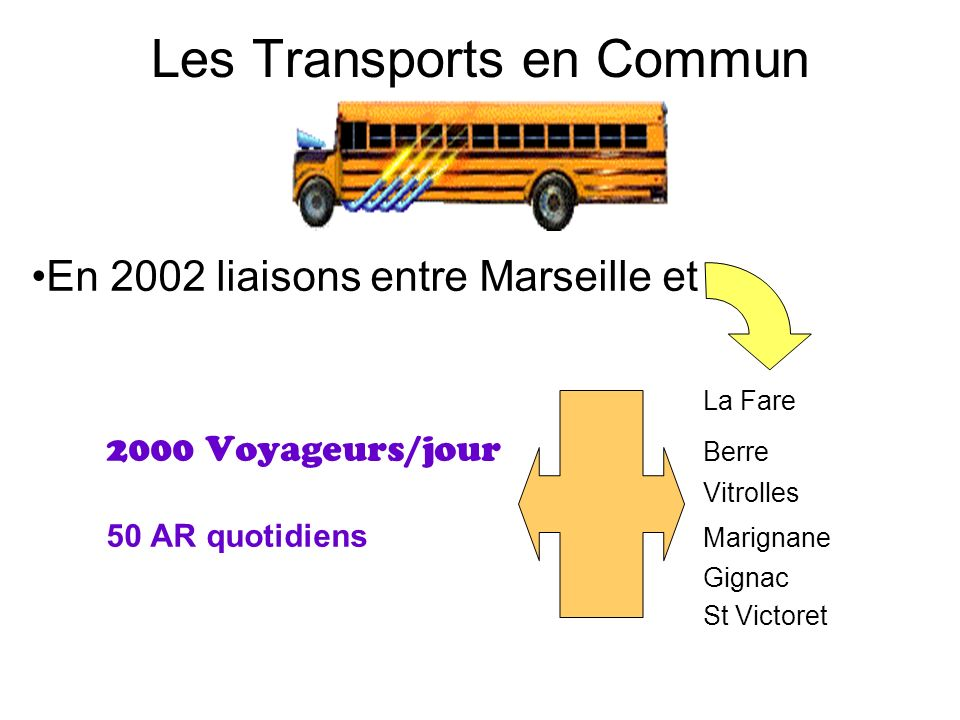 Les Transports en Commun En 2002 liaisons entre Marseille et La Fare 2000 Voyageurs/jour Berre Vitrolles 50 AR quotidiens Marignane Gignac St Victoret