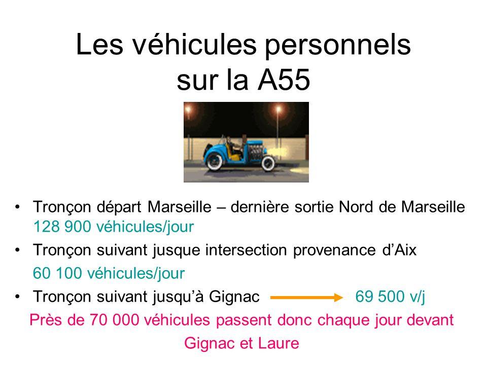 Les véhicules personnels sur la A55 Tronçon départ Marseille – dernière sortie Nord de Marseille 128 900 véhicules/jour Tronçon suivant jusque intersection provenance dAix 60 100 véhicules/jour Tronçon suivant jusquà Gignac 69 500 v/j Près de 70 000 véhicules passent donc chaque jour devant Gignac et Laure