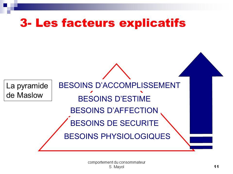 comportement du consommateur S. Mayol10 LES BESOINS SELON MASLOW HOMO ECONOMICUS (HOMO RATIONNALICUS) Calcul Hédonique: Coûts - bénéfices attendus Néc