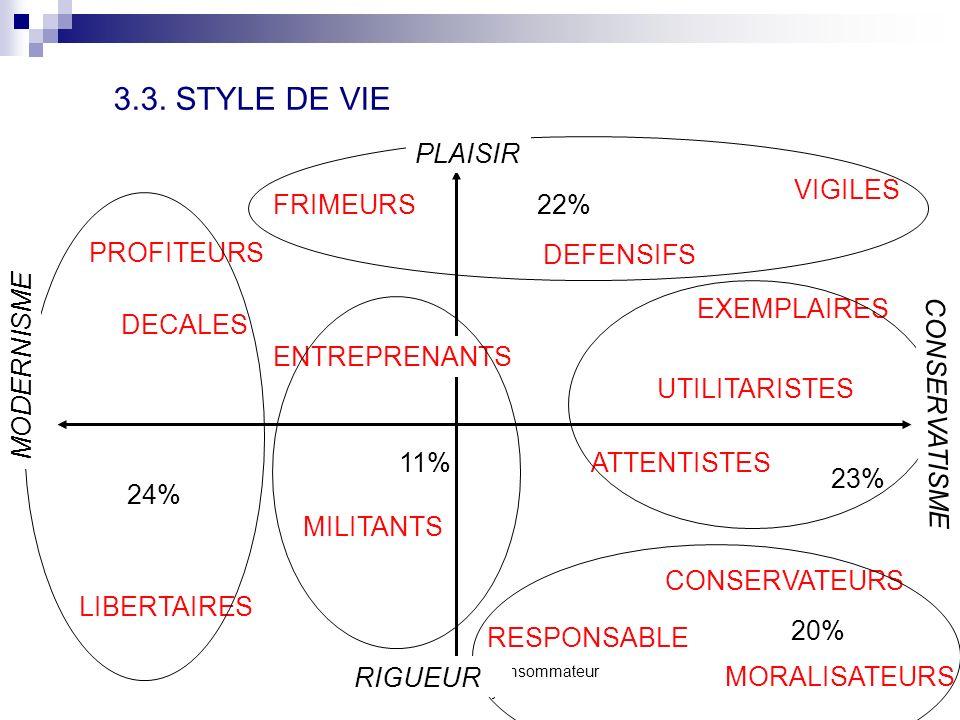comportement du consommateur S. Mayol22 SECTION 3 - LES CARACTERISTIQUES PERMANENTES DE LINDIVIDU 3.1. LA PERSONNALITE 3.2. LIMAGE DE SOI 3.3. STYLES