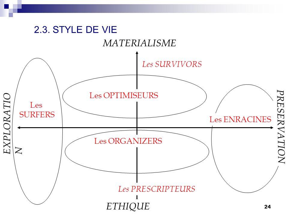 comportement du consommateur S. Mayol23 3.3. STYLE DE VIE FRIMEURS PROFITEURS DECALES ENTREPRENANTS LIBERTAIRES MILITANTS RESPONSABLE S CONSERVATEURS