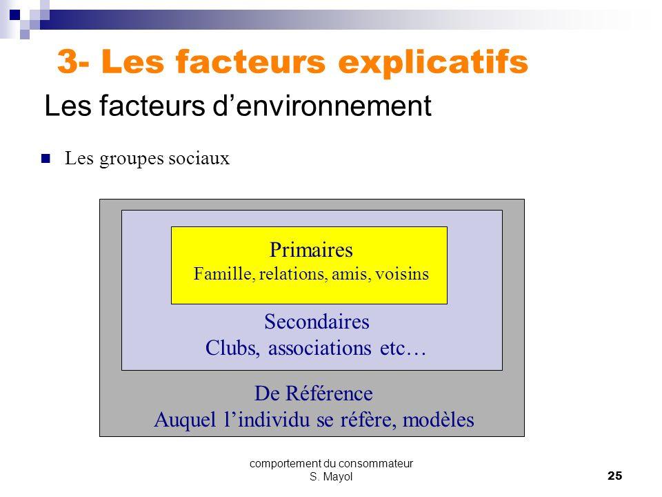 comportement du consommateur S. Mayol24 2.3. STYLE DE VIE ETHIQUE MATERIALISME EXPLORATIO N Les SURVIVORS Les SURFERS Les ORGANIZERS Les PRESCRIPTEURS