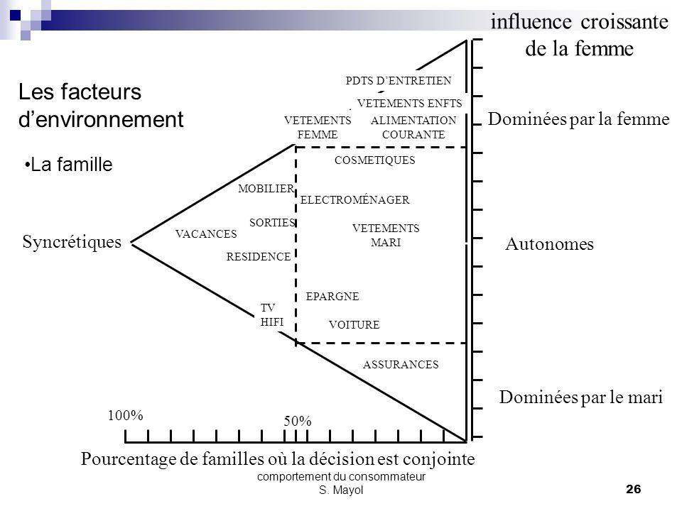 comportement du consommateur S. Mayol25 3- Les facteurs explicatifs Les groupes sociaux Primaires Famille, relations, amis, voisins Secondaires Clubs,