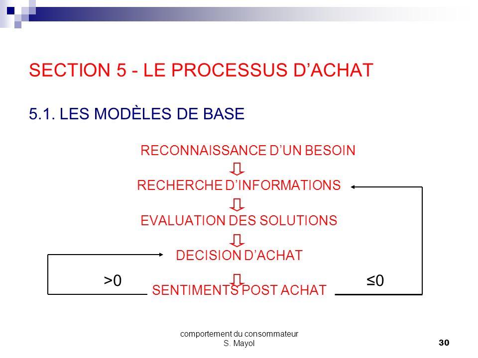 comportement du consommateur S. Mayol29 SECTION 4 - LES VARIABLES EXPLICATIVES SOCIOLOGIQUES 4.1. LA FAMILLE 4.2. LES CLASSES SOCIALES 4.3. LA CULTURE
