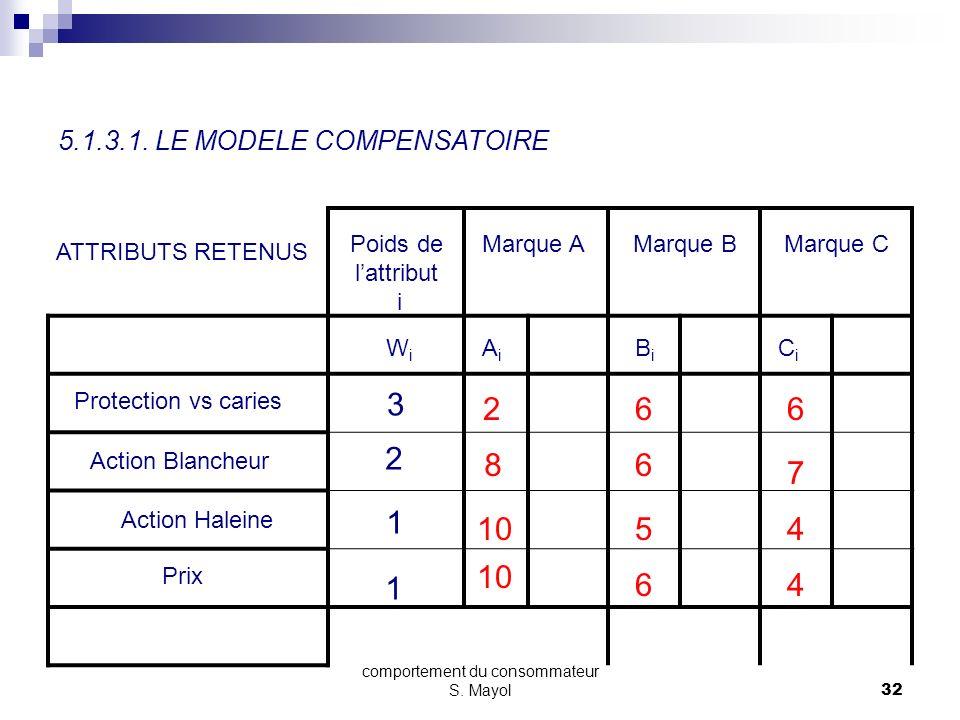 comportement du consommateur S. Mayol31 SECTION 5 - LE PROCESSUS DACHAT 5.1. LES MODELES DE BASE 5.1.1. LA PRISE DE CONSCIENCE DU BESOIN 5.1.2. LA REC