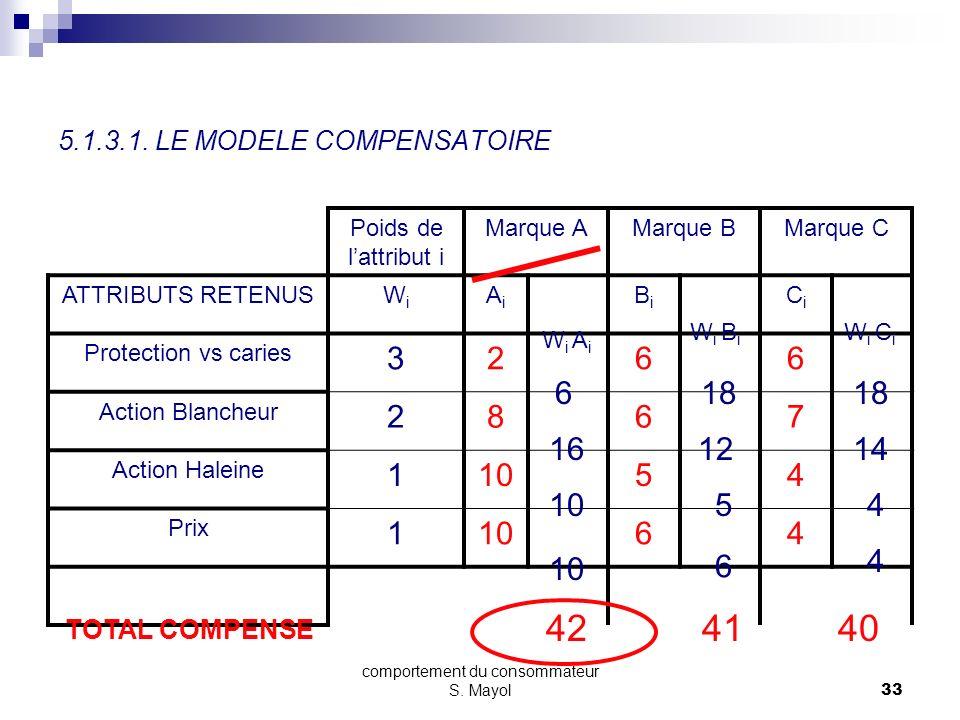 comportement du consommateur S. Mayol32 5.1.3.1. LE MODELE COMPENSATOIRE 3 2 1 1 Protection vs caries Action Blancheur Action Haleine Prix ATTRIBUTS R