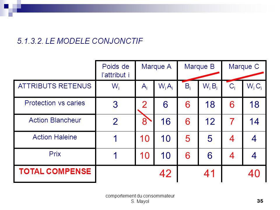 comportement du consommateur S. Mayol34 SECTION 5 - LE PROCESSUS DACHAT 5.1. LES MODELES DE BASE 5.1.1. LA PRISE DE CONSCIENCE DU BESOIN 5.1.2. LA REC