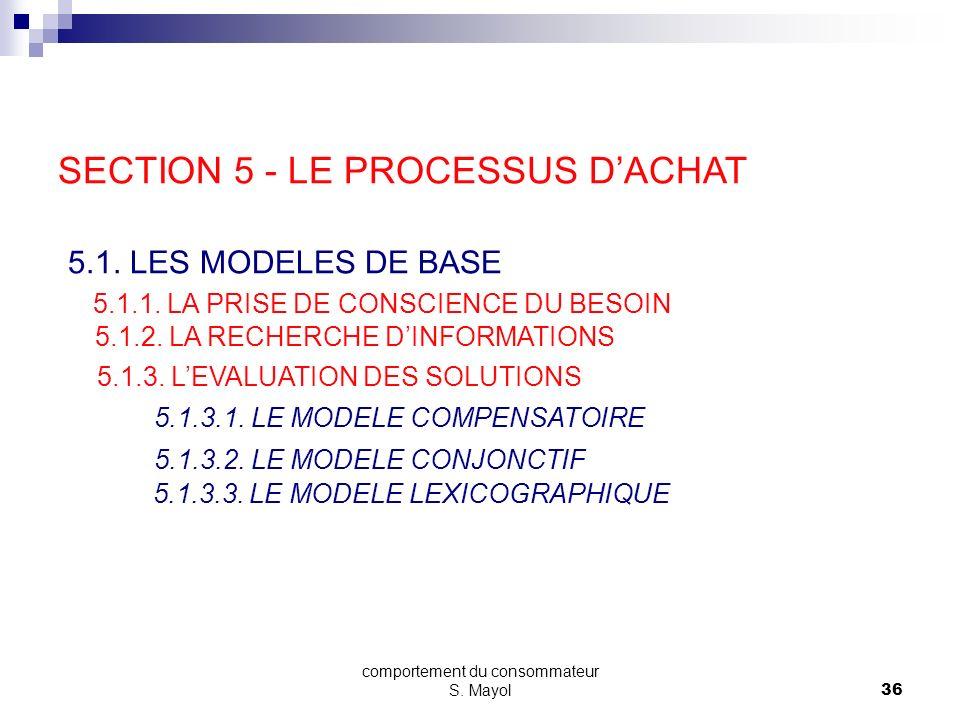 comportement du consommateur S. Mayol35 5.1.3.2. LE MODELE CONJONCTIF Poids de lattribut i Marque AMarque BMarque C ATTRIBUTS RETENUSWiWi AiAi W i A i