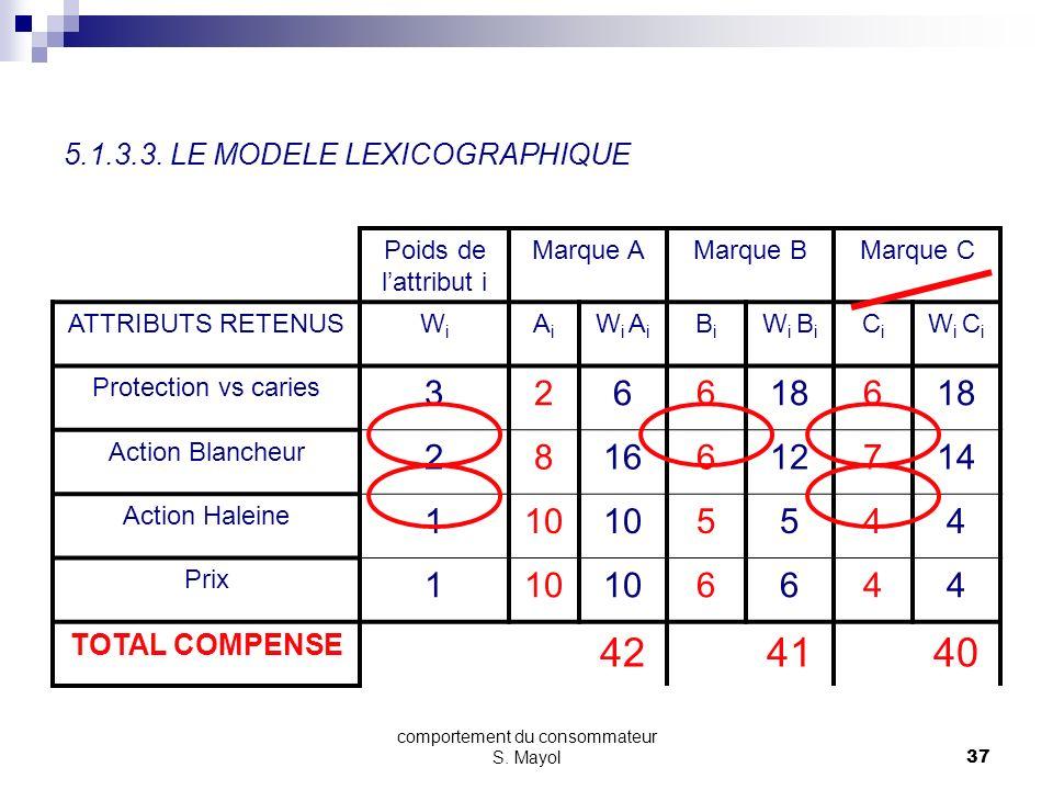 comportement du consommateur S. Mayol36 5.1.3.3. LE MODELE LEXICOGRAPHIQUE SECTION 5 - LE PROCESSUS DACHAT 5.1. LES MODELES DE BASE 5.1.1. LA PRISE DE