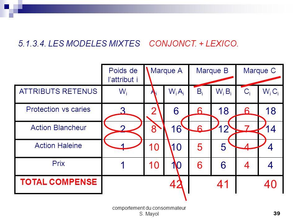 comportement du consommateur S. Mayol38 SECTION 5 - LE PROCESSUS DACHAT 5.1. LES MODELES DE BASE 5.1.1. LA PRISE DE CONSCIENCE DU BESOIN 5.1.2. LA REC
